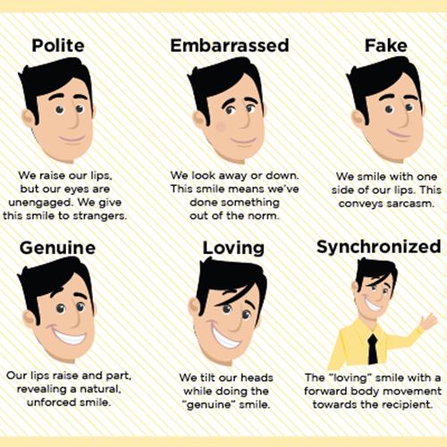 Types of Smiles